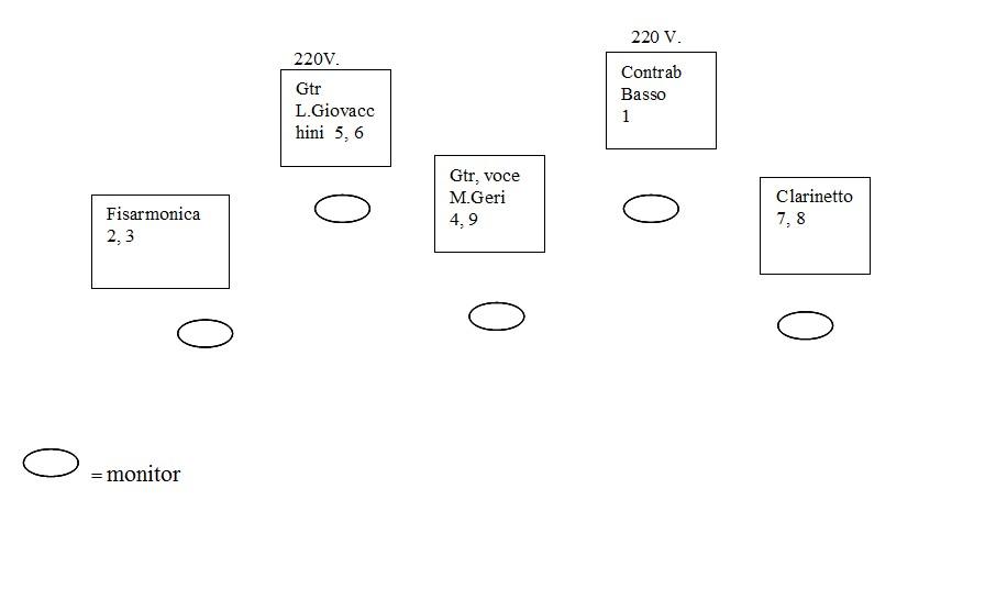 Stage Plan